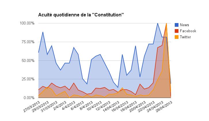 Acuite_constitution_tunisie